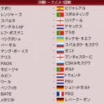2010/11 CL ノックアウトステージ組合せ
