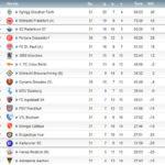 2011/12 2.Liga 第31節:パダボーン対コットブス