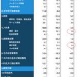 2012年度のシャルケ会計報告を分析してみた